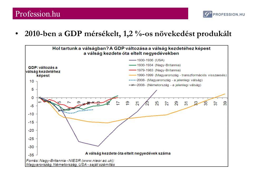 2010-ben a GDP mérsékelt, 1,2 %-os növekedést produkált Profession.hu