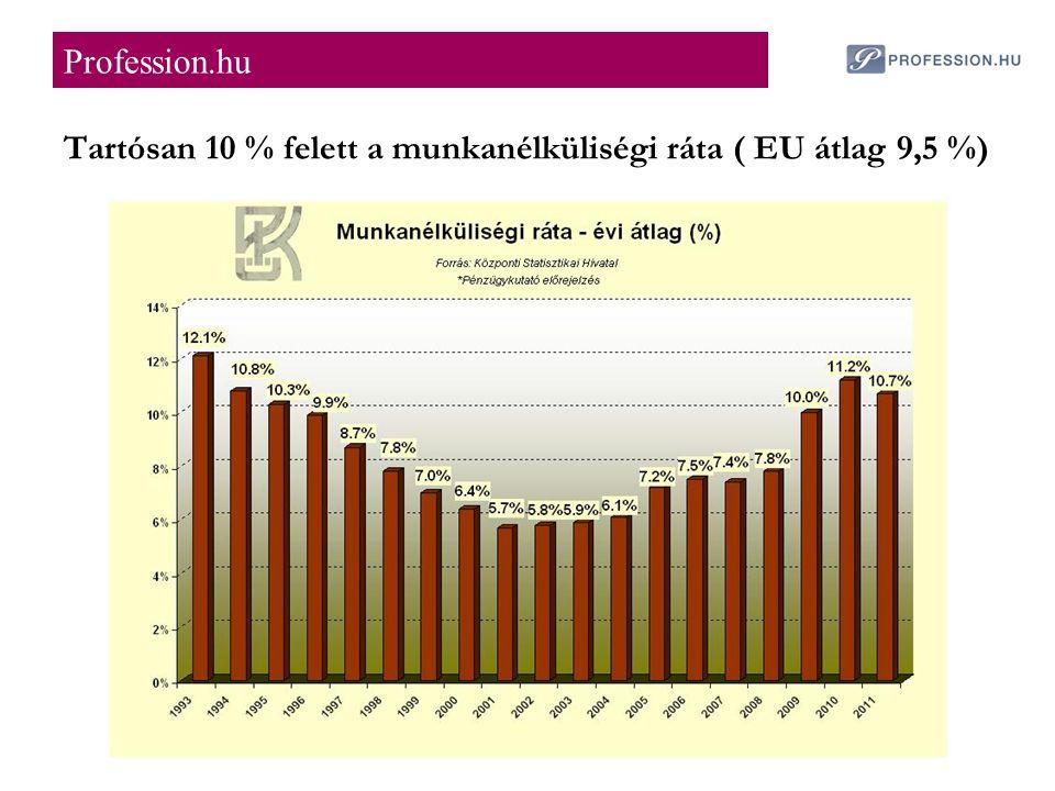 Tartósan 10 % felett a munkanélküliségi ráta ( EU átlag 9,5 %) Profession.hu