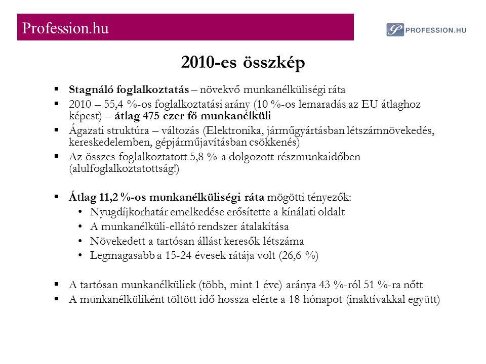 2010-es összkép  Stagnáló foglalkoztatás – növekvő munkanélküliségi ráta  2010 – 55,4 %-os foglalkoztatási arány (10 %-os lemaradás az EU átlaghoz képest) – átlag 475 ezer fő munkanélküli  Ágazati struktúra – változás (Elektronika, járműgyártásban létszámnövekedés, kereskedelemben, gépjárműjavításban csökkenés)  Az összes foglalkoztatott 5,8 %-a dolgozott részmunkaidőben (alulfoglalkoztatottság!)  Átlag 11,2 %-os munkanélküliségi ráta mögötti tényezők: Nyugdíjkorhatár emelkedése erősítette a kínálati oldalt A munkanélküli-ellátó rendszer átalakítása Növekedett a tartósan állást keresők létszáma Legmagasabb a 15-24 évesek rátája volt (26,6 %)  A tartósan munkanélküliek (több, mint 1 éve) aránya 43 %-ról 51 %-ra nőtt  A munkanélküliként töltött idő hossza elérte a 18 hónapot (inaktívakkal együtt) Profession.hu
