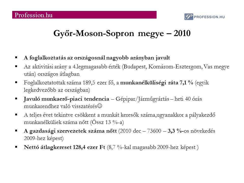 Győr-Moson-Sopron megye – 2010  A foglalkoztatás az országosnál nagyobb arányban javult  Az aktivitási arány a 4.legmagasabb érték (Budapest, Komárom-Esztergom, Vas megye után) országos átlagban  Foglalkoztatottak száma 189,5 ezer fő, a munkanélküliségi ráta 7,1 % (egyik legkedvezőbb az országban)  Javuló munkaerő-piaci tendencia – Gépipar/Járműgyártás – heti 40 órás munkarendhez való visszatérés  A teljes évet tekintve csökkent a munkát keresők száma,ugyanakkor a pályakezdő munkanélküliek száma nőtt (Össz 13 %-a)  A gazdasági szervezetek száma nőtt (2010 dec – 73600 – 3,3 %-os növekedés 2009-hez képest)  Nettó átlagkereset 128,4 ezer Ft (8,7 %-kal magasabb 2009-hez képest ) Profession.hu