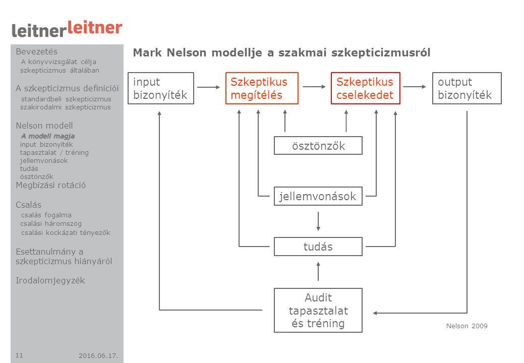 2016.06.17. 11 Mark Nelson modellje a szakmai szkepticizmusról input bizonyíték Szkeptikus megítélés Szkeptikus cselekedet output bizonyíték ösztönzők