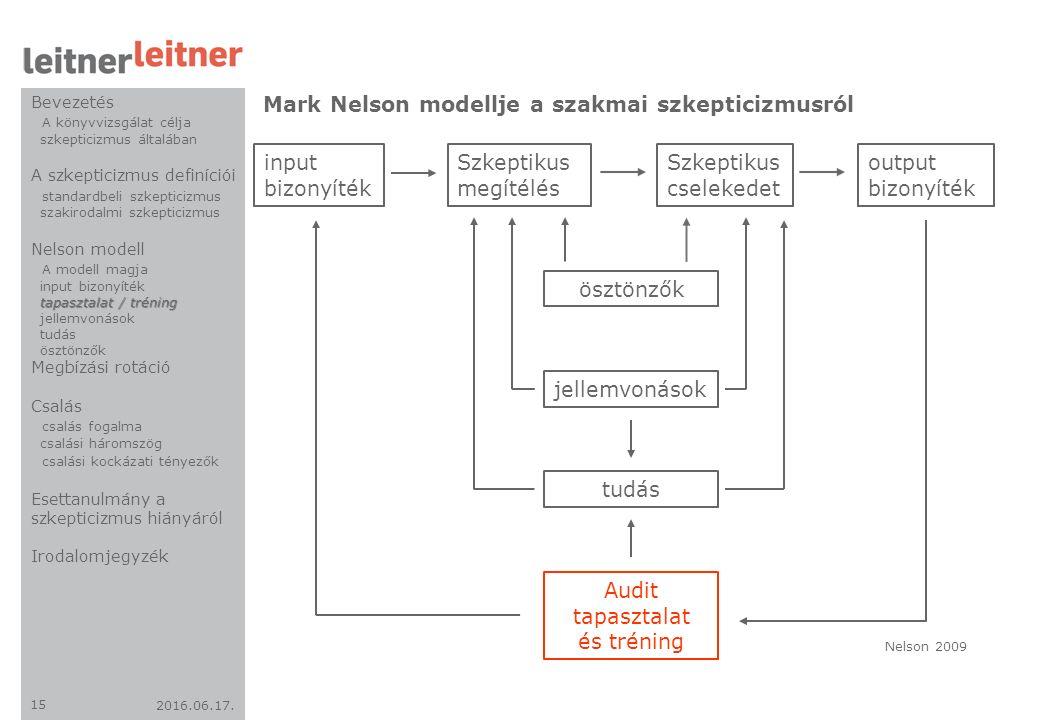 2016.06.17. 15 Mark Nelson modellje a szakmai szkepticizmusról input bizonyíték Szkeptikus megítélés Szkeptikus cselekedet output bizonyíték ösztönzők