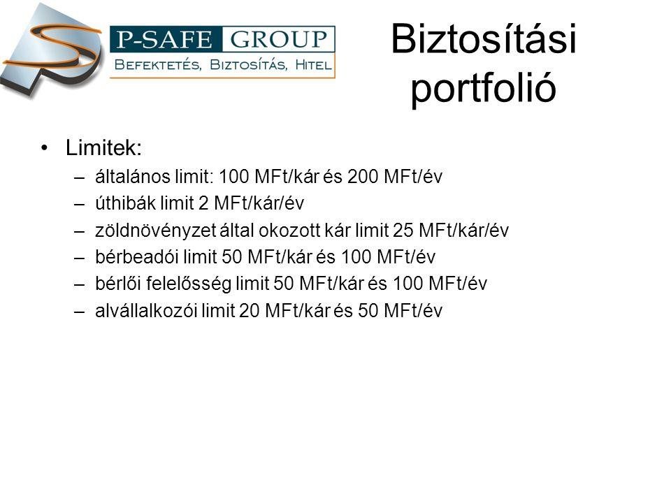 Biztosítási portfolió Limitek: –általános limit: 100 MFt/kár és 200 MFt/év –úthibák limit 2 MFt/kár/év –zöldnövényzet által okozott kár limit 25 MFt/kár/év –bérbeadói limit 50 MFt/kár és 100 MFt/év –bérlői felelősség limit 50 MFt/kár és 100 MFt/év –alvállalkozói limit 20 MFt/kár és 50 MFt/év