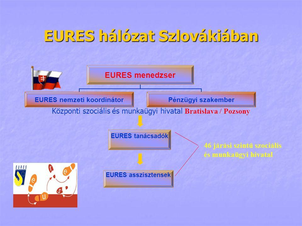 EURES hálózat Szlovákiában EURES tanácsadók EURES asszisztensek 46 járási szintű szociális és munkaügyi hivatal Központi szociális és munkaügyi hivata
