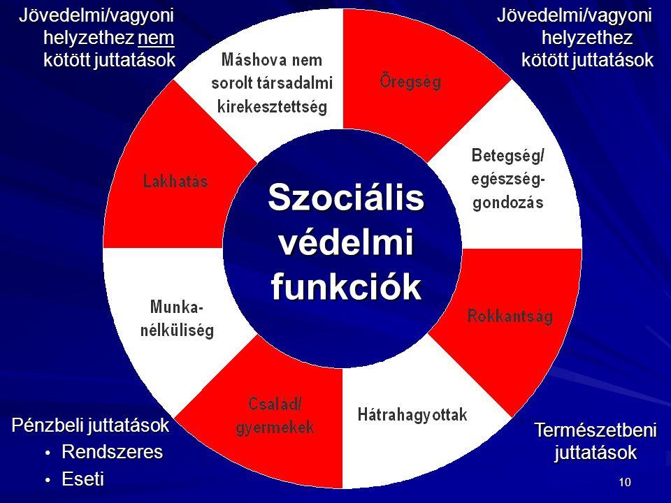 10 Szociális védelmi funkciók Jövedelmi/vagyoni helyzethez nem kötött juttatások Jövedelmi/vagyoni helyzethez kötött juttatások Pénzbeli juttatások Rendszeres Rendszeres Eseti Eseti Természetbeni juttatások