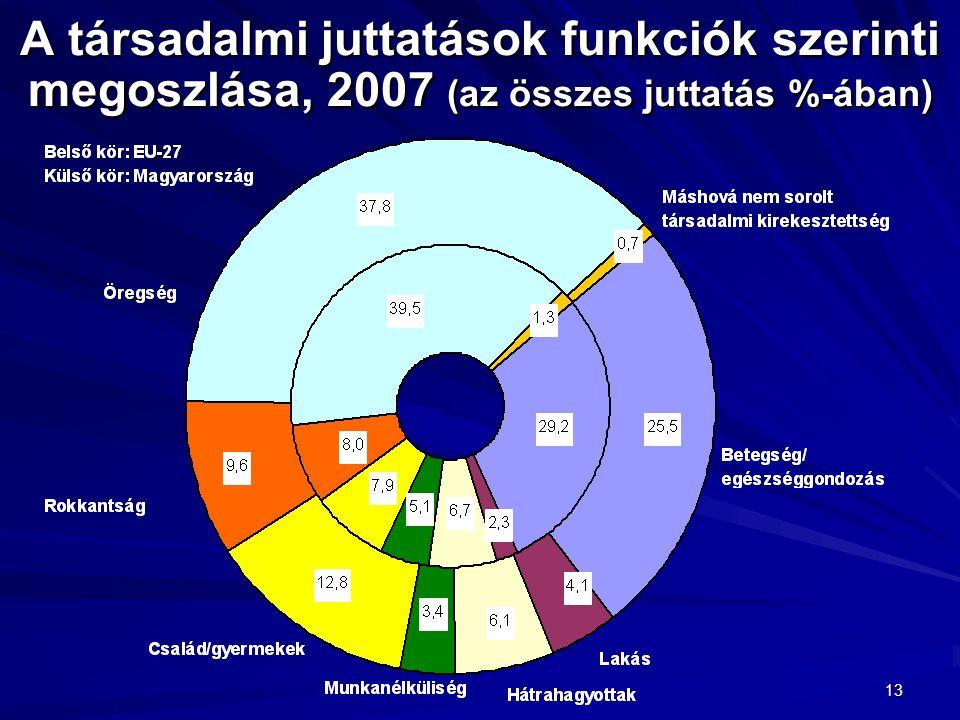 13 A társadalmi juttatások funkciók szerinti megoszlása, 2007 (az összes juttatás %-ában)