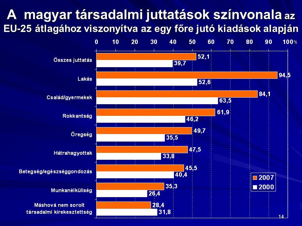 14 A magyar társadalmi juttatások színvonala az EU-25 átlagához viszonyítva az egy főre jutó kiadások alapján