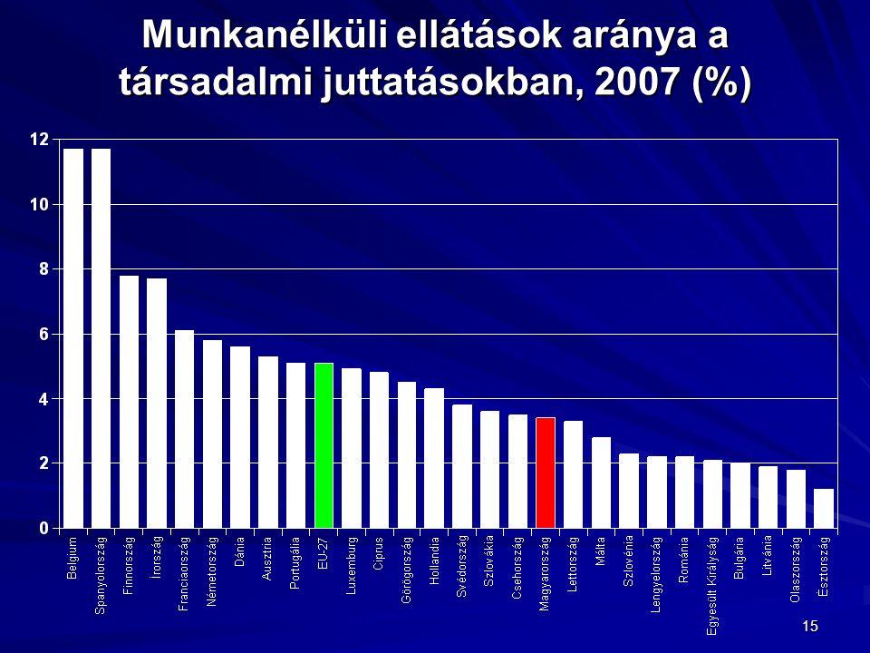 15 Munkanélküli ellátások aránya a társadalmi juttatásokban, 2007 (%)
