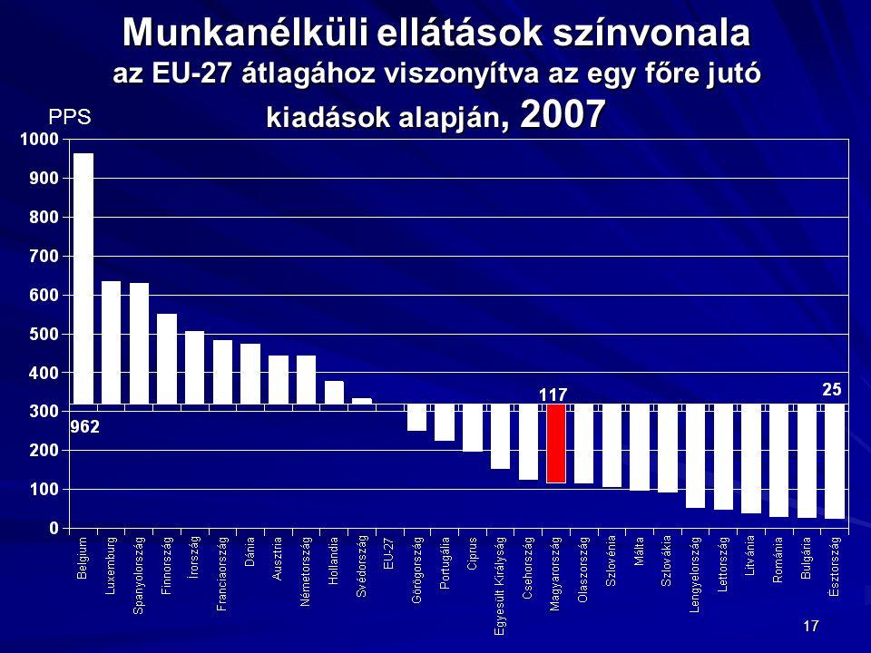 17 Munkanélküli ellátások színvonala az EU-27 átlagához viszonyítva az egy főre jutó kiadások alapján, 2007 PPS