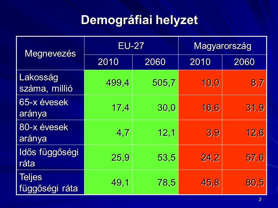 2 Demográfiai helyzet Megnevezés EU-27Magyarország 2010206020102060 Lakosság száma, millió 499,4505,710,08,7 65-x évesek aránya 17,430,016,631,9 80-x évesek aránya 4,712,13,912,6 Idős függőségi ráta 25,953,524,257,6 Teljes függőségi ráta 49,178,545,880,5