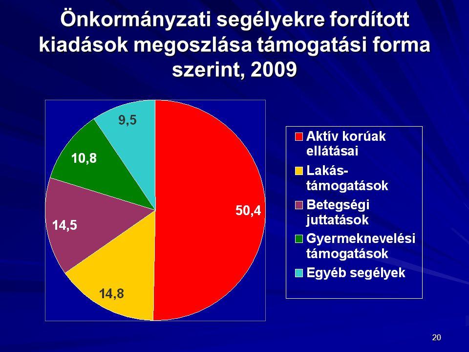 20 Önkormányzati segélyekre fordított kiadások megoszlása támogatási forma szerint, 2009
