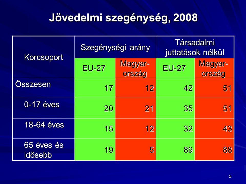 5 Jövedelmi szegénység, 2008 Korcsoport Szegénységi arány Társadalmi juttatások nélkül EU-27 Magyar- ország EU-27 Összesen 17124251 0-17 éves 0-17 éves 20213551 18-64 éves 18-64 éves 15123243 65 éves és idősebb 65 éves és idősebb 1958988