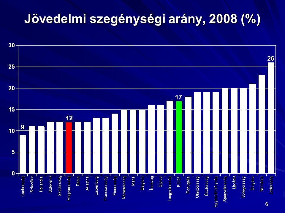 6 Jövedelmi szegénységi arány, 2008 (%)
