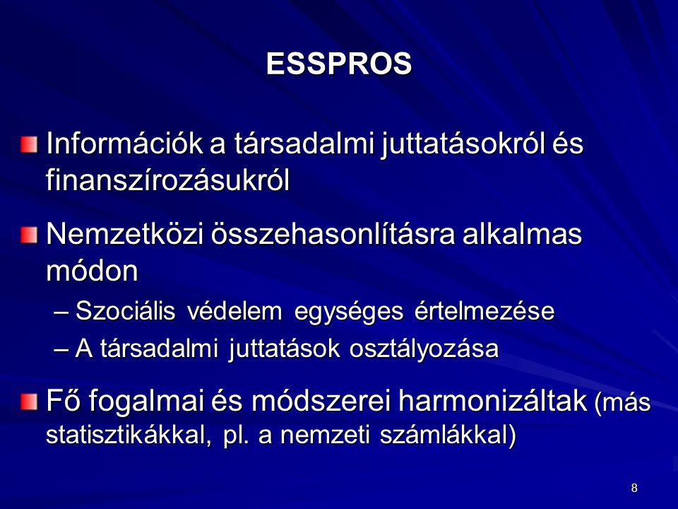 8 ESSPROS Információk a társadalmi juttatásokról és finanszírozásukról Nemzetközi összehasonlításra alkalmas módon –Szociális védelem egységes értelmezése –A társadalmi juttatások osztályozása Fő fogalmai és módszerei harmonizáltak (más statisztikákkal, pl.