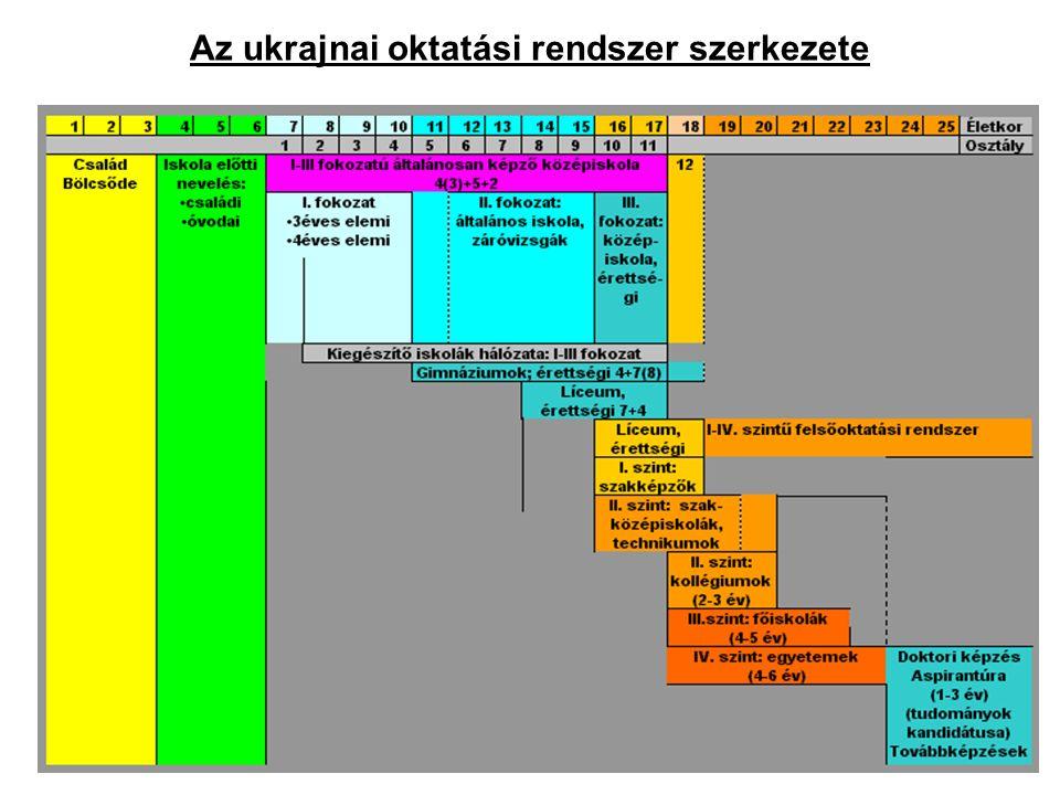 Az ukrajnai oktatási rendszer szerkezete