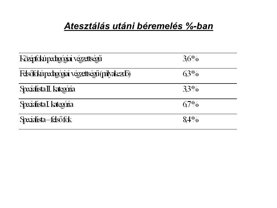 Atesztálás utáni béremelés %-ban