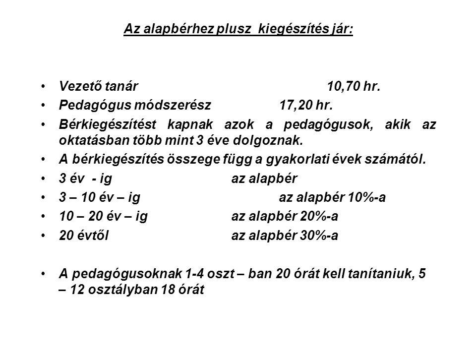 Az alapbérhez plusz kiegészítés jár: Vezető tanár10,70 hr.