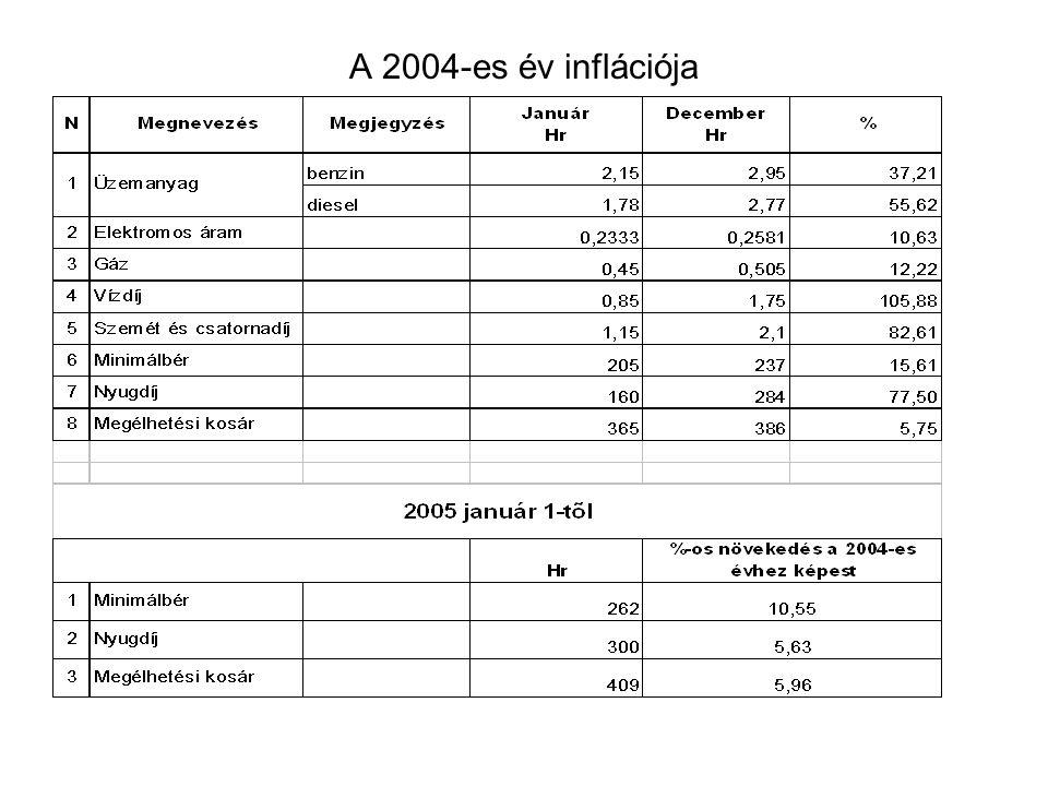 A 2004-es év inflációja