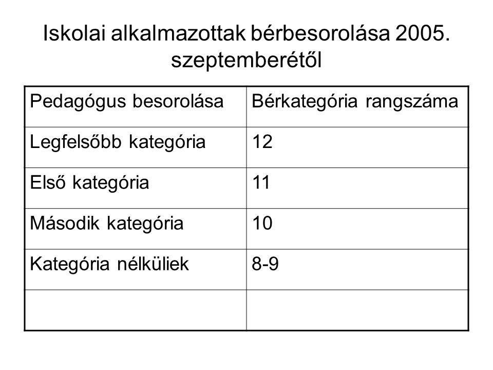 Iskolai alkalmazottak bérbesorolása 2005.
