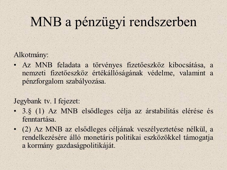 MNB a pénzügyi rendszerben Alkotmány: Az MNB feladata a törvényes fizetőeszköz kibocsátása, a nemzeti fizetőeszköz értékállóságának védelme, valamint a pénzforgalom szabályozása.