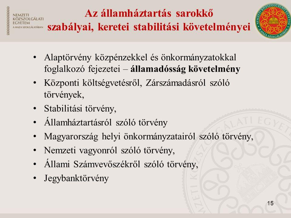 Alaptörvény közpénzekkel és önkormányzatokkal foglalkozó fejezetei – államadósság követelmény Központi költségvetésről, Zárszámadásról szóló törvények, Stabilitási törvény, Államháztartásról szóló törvény Magyarország helyi önkormányzatairól szóló törvény, Nemzeti vagyonról szóló törvény, Állami Számvevőszékről szóló törvény, Jegybanktörvény Az államháztartás sarokkő szabályai, keretei stabilitási követelményei 15