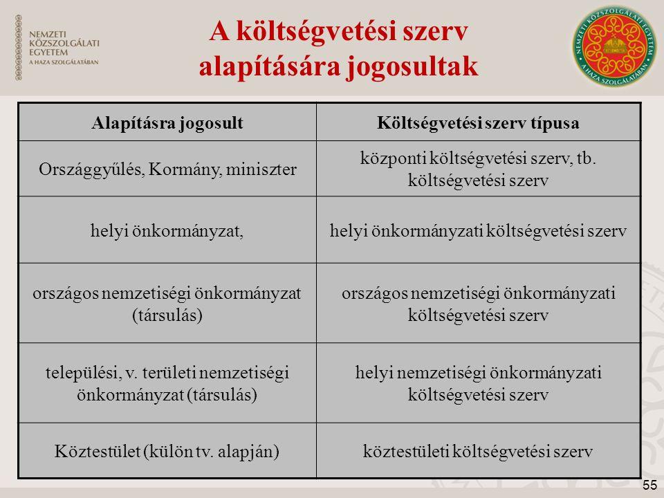 Alapításra jogosultKöltségvetési szerv típusa Országgyűlés, Kormány, miniszter központi költségvetési szerv, tb. költségvetési szerv helyi önkormányza