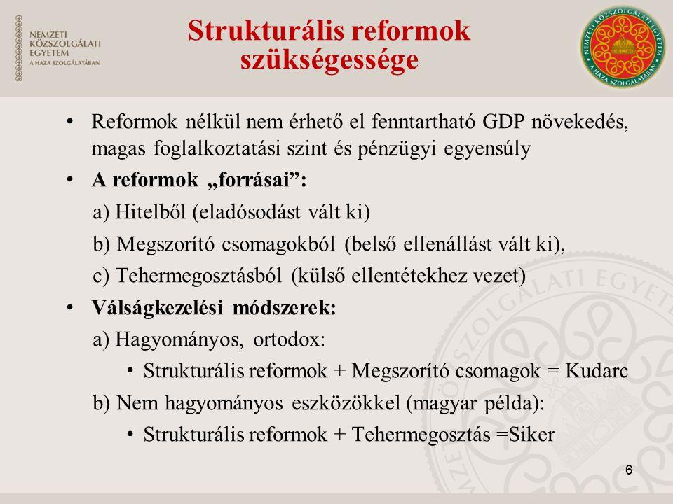 """Reformok nélkül nem érhető el fenntartható GDP növekedés, magas foglalkoztatási szint és pénzügyi egyensúly A reformok """"forrásai : a) Hitelből (eladósodást vált ki) b) Megszorító csomagokból (belső ellenállást vált ki), c) Tehermegosztásból (külső ellentétekhez vezet) Válságkezelési módszerek: a) Hagyományos, ortodox: Strukturális reformok + Megszorító csomagok = Kudarc b) Nem hagyományos eszközökkel (magyar példa): Strukturális reformok + Tehermegosztás =Siker Strukturális reformok szükségessége 6"""