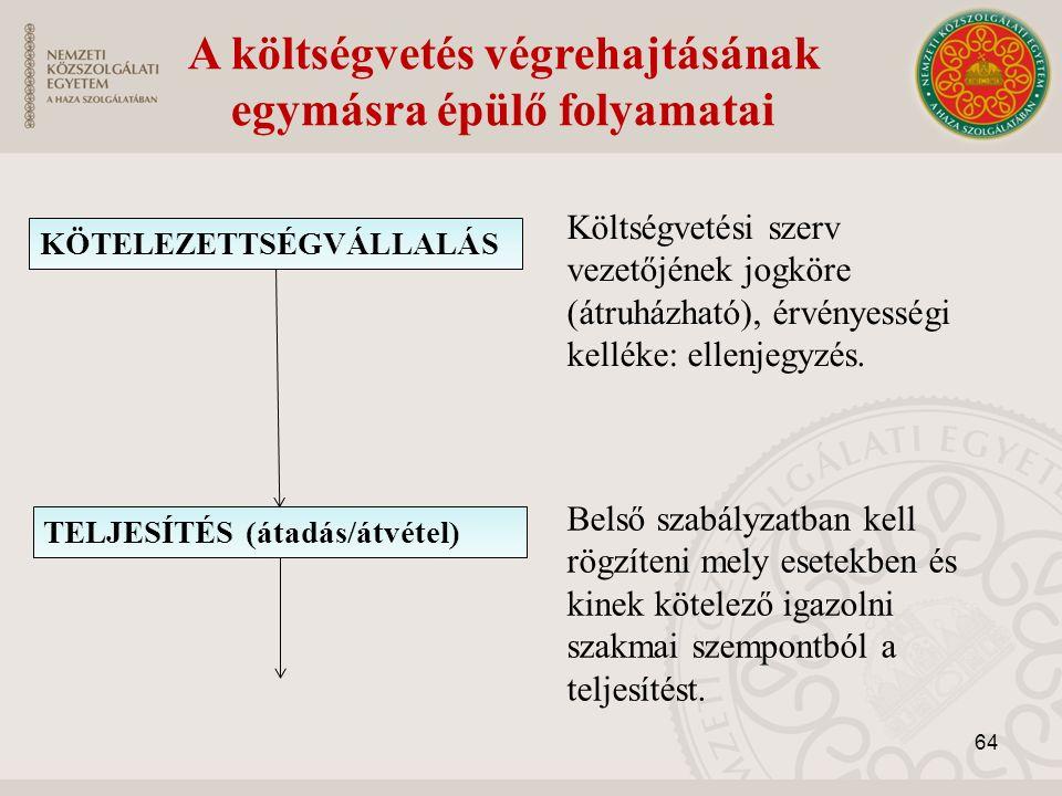 A költségvetés végrehajtásának egymásra épülő folyamatai KÖTELEZETTSÉGVÁLLALÁS TELJESÍTÉS (átadás/átvétel) Költségvetési szerv vezetőjének jogköre (átruházható), érvényességi kelléke: ellenjegyzés.
