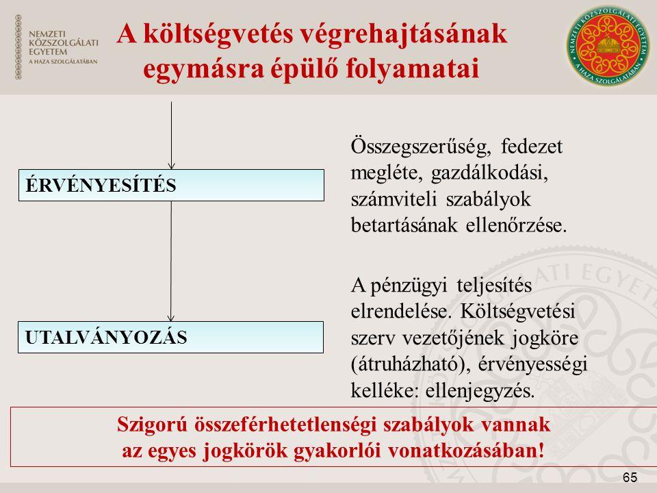 A költségvetés végrehajtásának egymásra épülő folyamatai Szigorú összeférhetetlenségi szabályok vannak az egyes jogkörök gyakorlói vonatkozásában! ÉRV