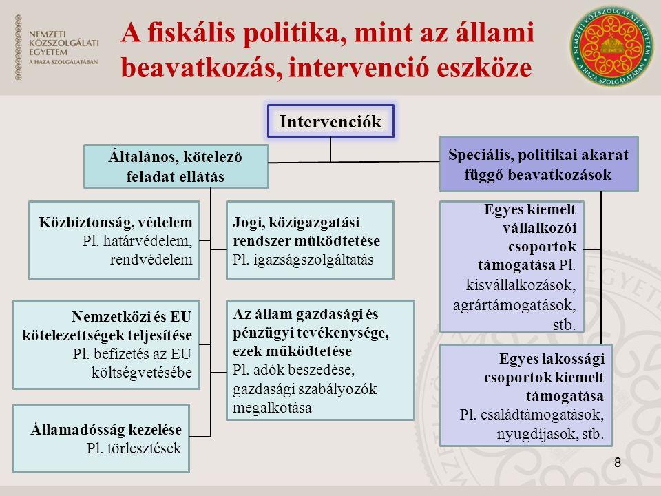 A fiskális politika, mint az állami beavatkozás, intervenció eszköze Intervenciók Általános, kötelező feladat ellátás Speciális, politikai akarat függő beavatkozások Közbiztonság, védelem Pl.