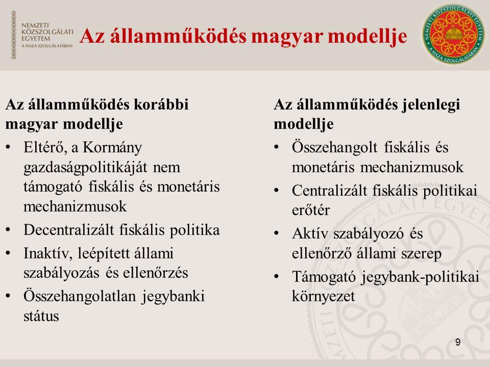 Az államműködés korábbi magyar modellje Eltérő, a Kormány gazdaságpolitikáját nem támogató fiskális és monetáris mechanizmusok Decentralizált fiskális politika Inaktív, leépített állami szabályozás és ellenőrzés Összehangolatlan jegybanki státus Az államműködés jelenlegi modellje Összehangolt fiskális és monetáris mechanizmusok Centralizált fiskális politikai erőtér Aktív szabályozó és ellenőrző állami szerep Támogató jegybank-politikai környezet Az államműködés magyar modellje 9
