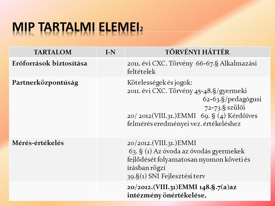 TARTALOMI-NTÖRVÉNYI HÁTTÉR Erőforrások biztosítása2011.