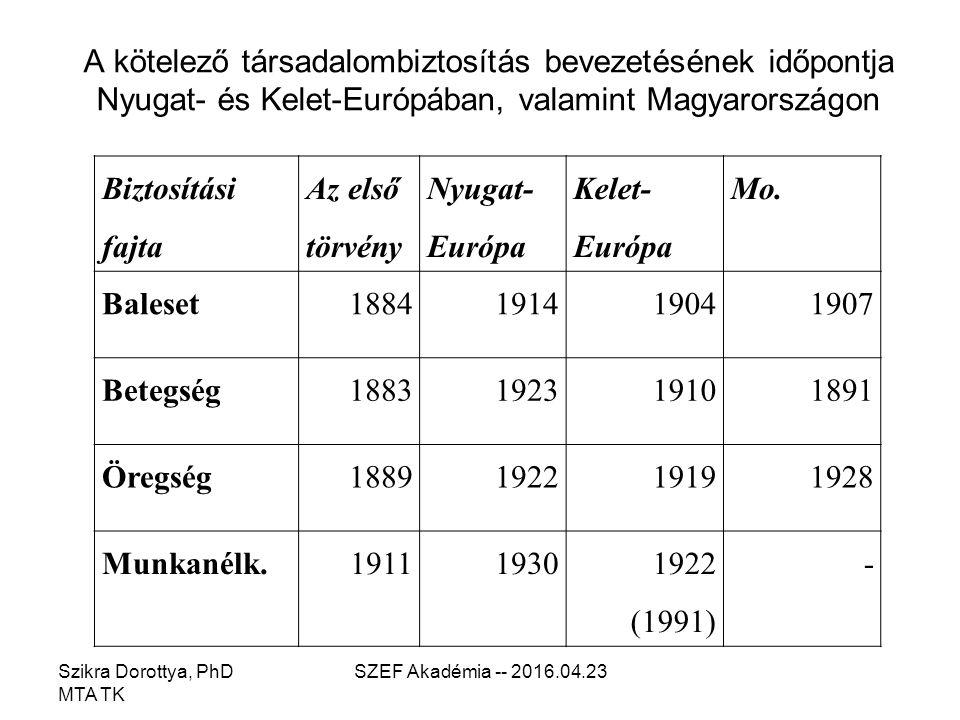 A kötelező társadalombiztosítás bevezetésének időpontja Nyugat- és Kelet-Európában, valamint Magyarországon Szikra Dorottya, PhD MTA TK SZEF Akadémia -- 2016.04.23 Biztosítási fajta Az első törvény Nyugat- Európa Kelet- Európa Mo.