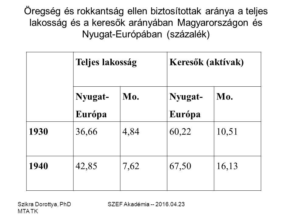 Öregség és rokkantság ellen biztosítottak aránya a teljes lakosság és a keresők arányában Magyarországon és Nyugat-Európában (százalék) Szikra Dorottya, PhD MTA TK SZEF Akadémia -- 2016.04.23 Teljes lakosságKeresők (aktívak) Nyugat- Európa Mo.