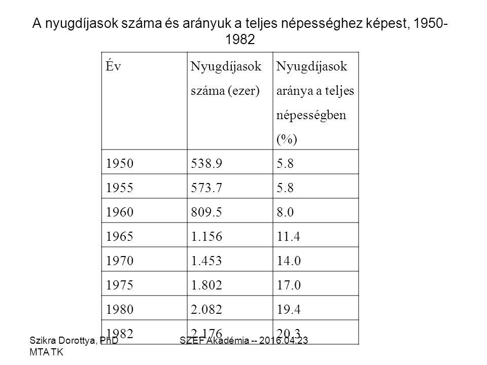 A nyugdíjasok száma és arányuk a teljes népességhez képest, 1950- 1982 Szikra Dorottya, PhD MTA TK SZEF Akadémia -- 2016.04.23 Év Nyugdíjasok száma (ezer) Nyugdíjasok aránya a teljes népességben (%) 1950538.95.8 1955573.75.8 1960809.58.0 19651.15611.4 19701.45314.0 19751.80217.0 19802.08219.4 19822.17620.3