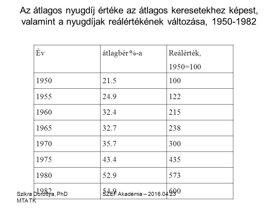 Az átlagos nyugdíj értéke az átlagos keresetekhez képest, valamint a nyugdíjak reálértékének változása, 1950-1982 Szikra Dorottya, PhD MTA TK SZEF Akadémia -- 2016.04.23 Évátlagbér %-a Reálérték, 1950=100 195021.5100 195524.9122 196032.4215 196532.7238 197035.7300 197543.4435 198052.9573 198254.9600