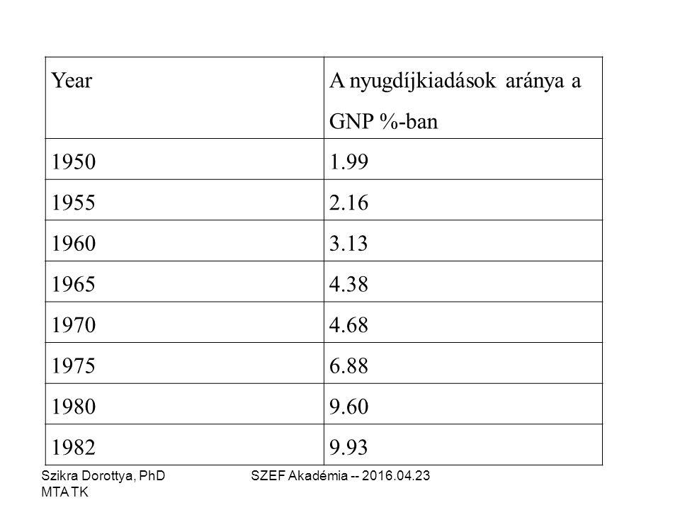 Szikra Dorottya, PhD MTA TK SZEF Akadémia -- 2016.04.23 Year A nyugdíjkiadások aránya a GNP %-ban 19501.99 19552.16 19603.13 19654.38 19704.68 19756.88 19809.60 19829.93