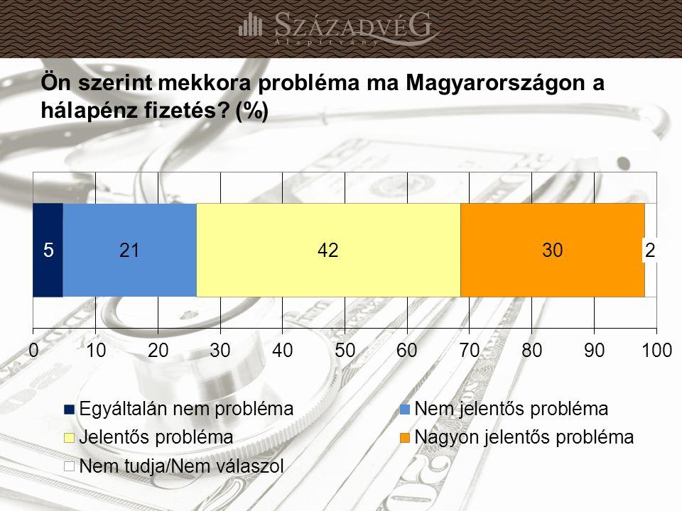 17 Ön szerint mekkora probléma ma Magyarországon a hálapénz fizetés (%)