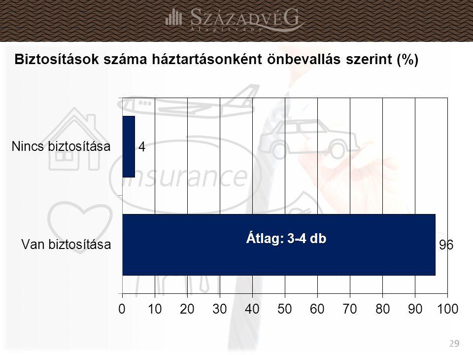 29 Biztosítások száma háztartásonként önbevallás szerint (%)