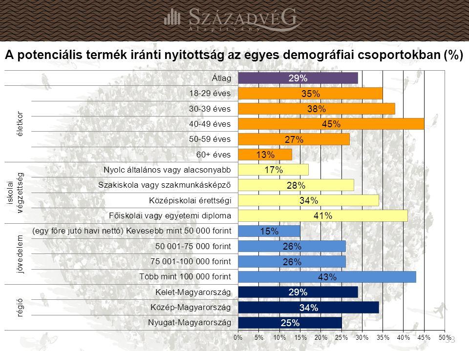33 A potenciális termék iránti nyitottság az egyes demográfiai csoportokban (%)