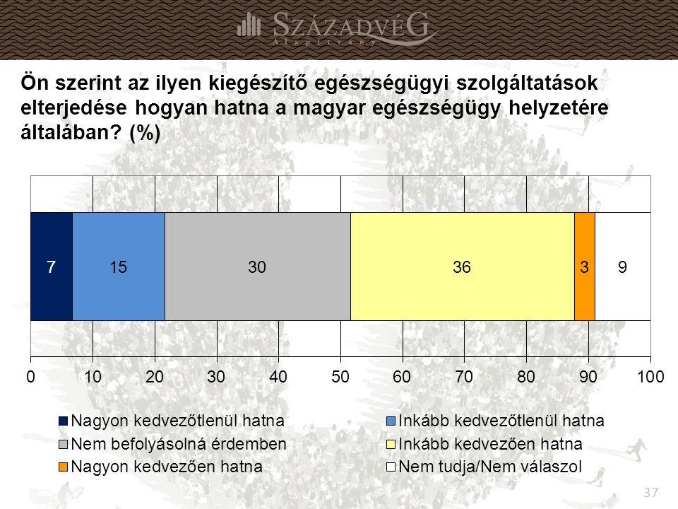 37 Ön szerint az ilyen kiegészítő egészségügyi szolgáltatások elterjedése hogyan hatna a magyar egészségügy helyzetére általában.