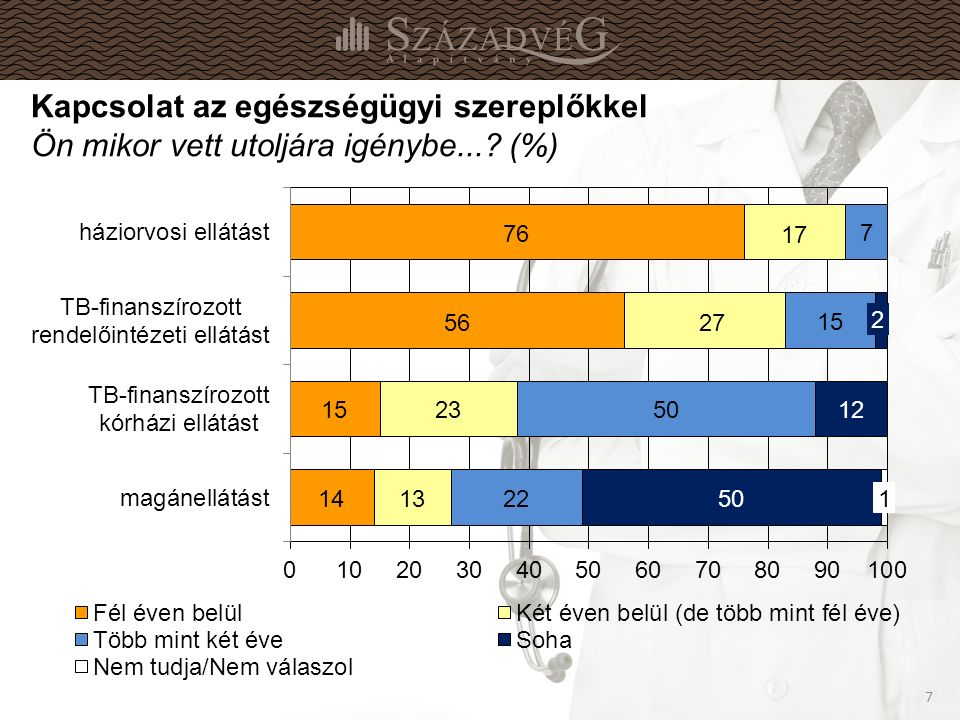 7 7 Kapcsolat az egészségügyi szereplőkkel Ön mikor vett utoljára igénybe... (%)
