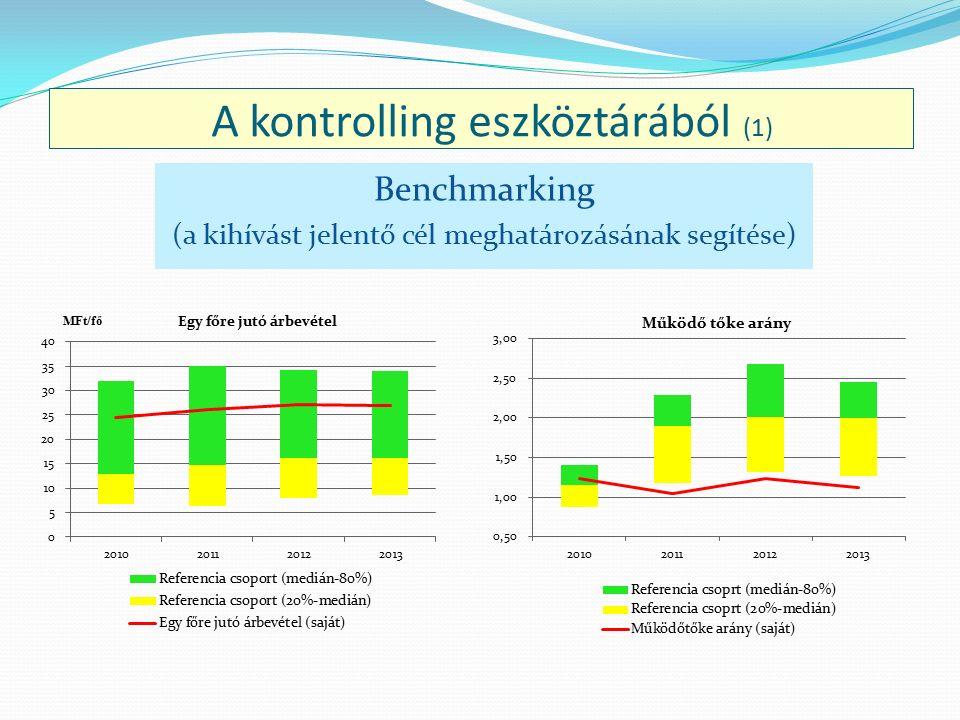 A kontrolling eszköztárából (1) Benchmarking (a kihívást jelentő cél meghatározásának segítése)