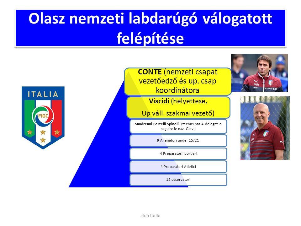 Olasz nemzeti labdarúgó válogatott felépítése CONTE (nemzeti csapat vezetőedző és up.