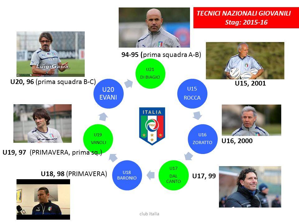 U21 DI BIAGIO U15 ROCCA U16 ZORATTO U17 DAL CANTO U18 BARONIO U19 VANOLI U20 EVANI U15, 2001 U16, 2000 U17, 99 U18, 98 (PRIMAVERA) U19, 97 (PRIMAVERA, prima sq.) U20, 96 (prima squadra B-C) 94-95 (prima squadra A-B) TECNICI NAZIONALI GIOVANILI Stag: 2015-16