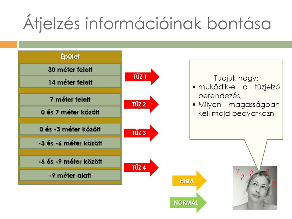 Átjelzés információinak bontása Épület 0 és -3 méter között 0 és 7 méter között 14 méter felett 30 méter felett HIBA NORMÁL Tudjuk hogy:  működik-e a