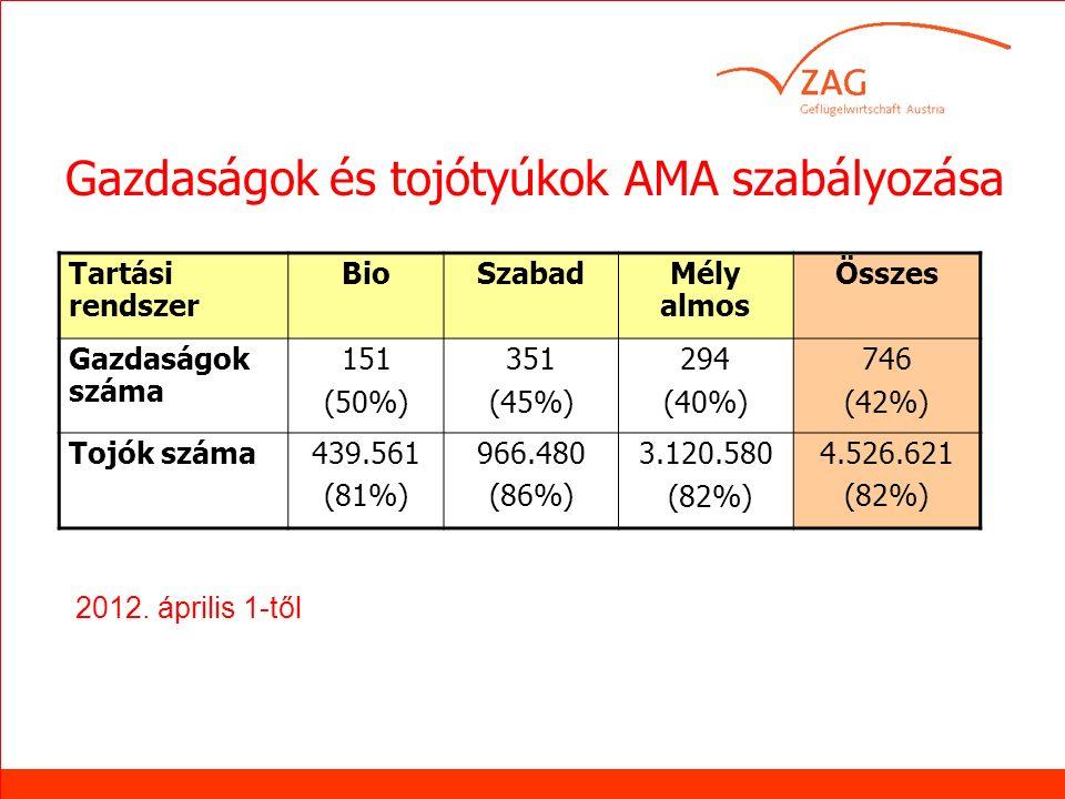 AMA-Gütesiegelbetriebe peFAr.2012 Gazdaságok és tojótyúkok AMA szabályozása 2012.