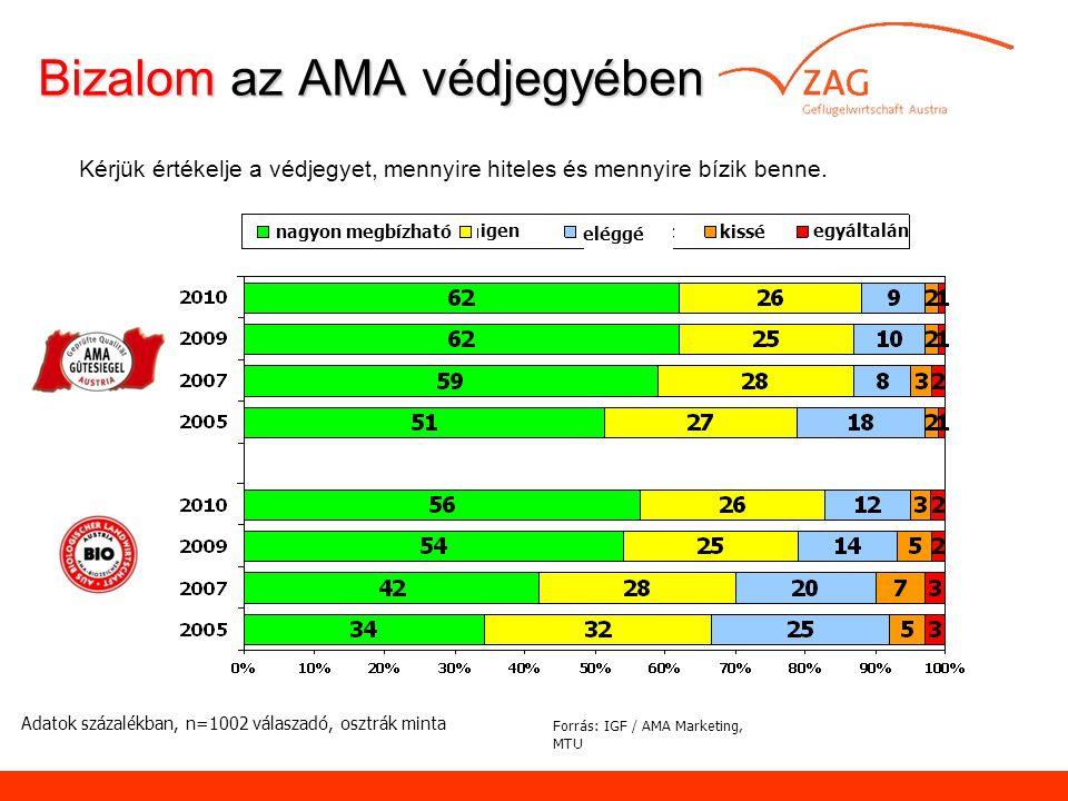 Bizalom az AMA védjegyében Bizalom az AMA védjegyében Adatok százalékban, n=1002 válaszadó, osztrák minta Kérjük értékelje a védjegyet, mennyire hiteles és mennyire bízik benne.