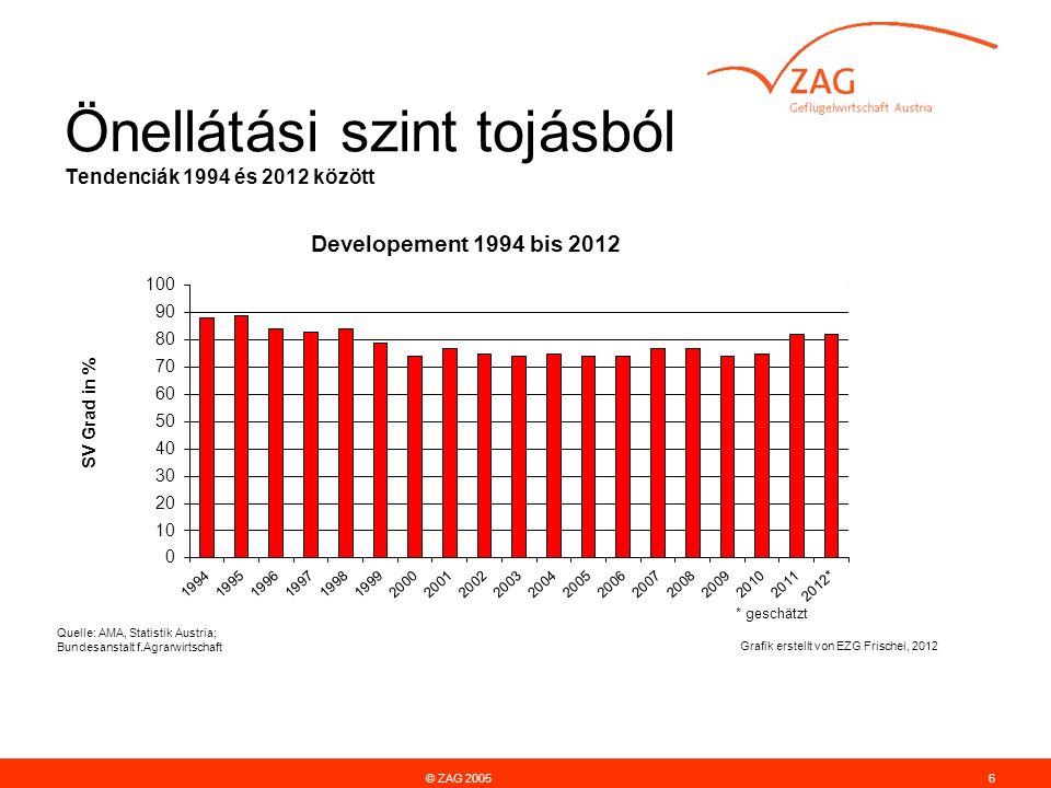 Önellátási szint tojásból Tendenciák 1994 és 2012 között © ZAG 20056