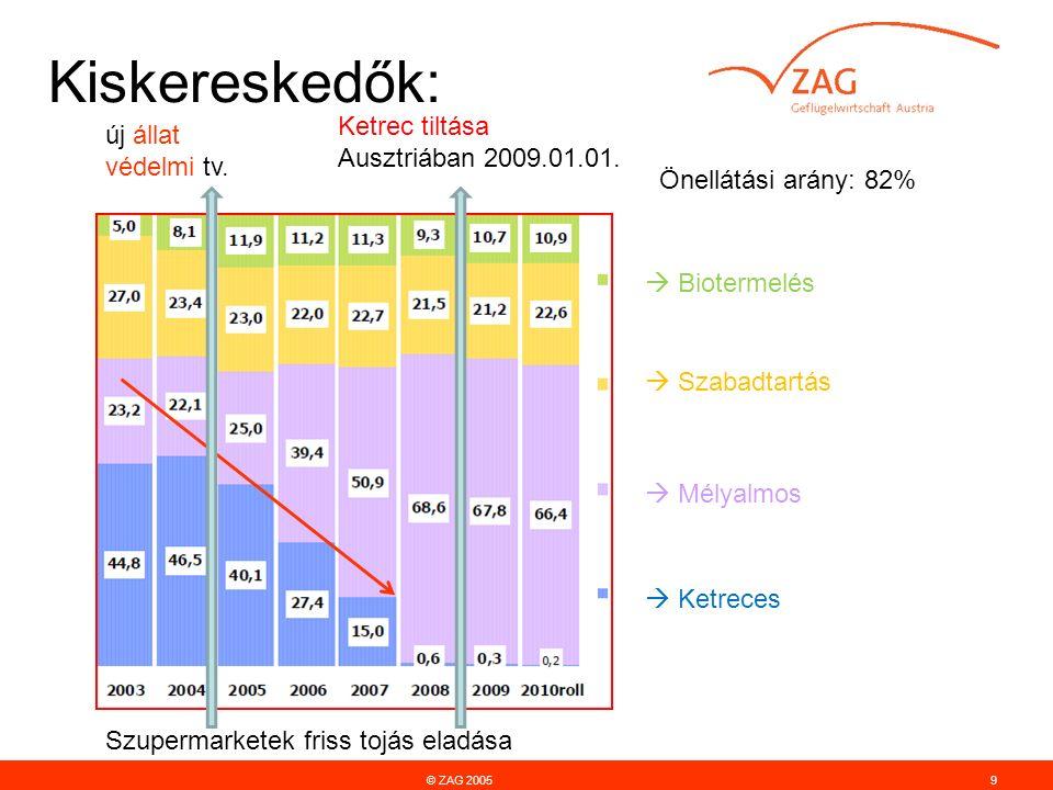 Kiskereskedők: © ZAG 20059 Ketrec tiltása Ausztriában 2009.01.01.